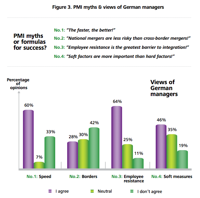 Figure 3: PMI myths & views of German managers