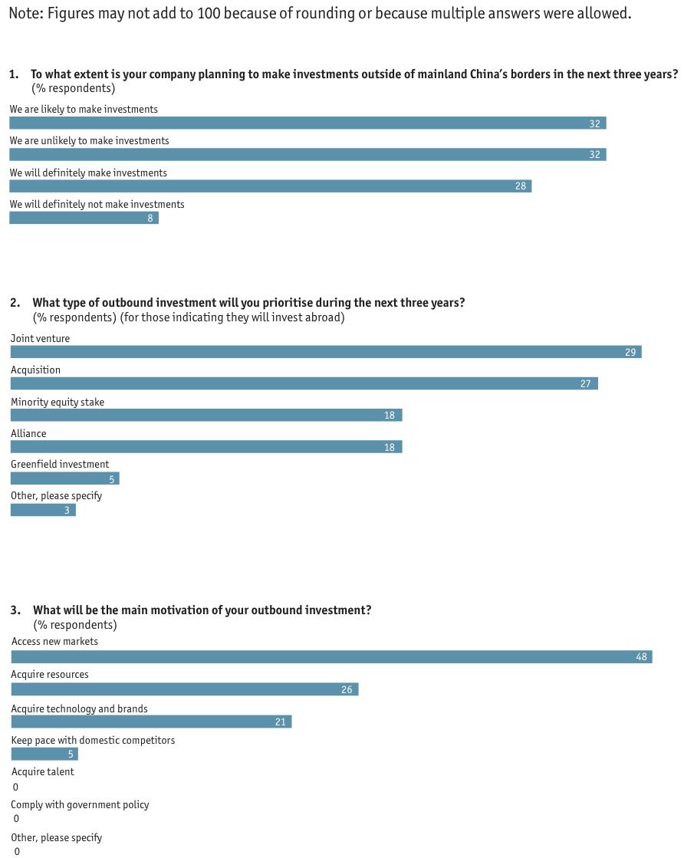 Appendix 1-3-Survey results