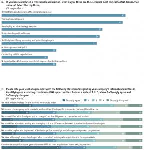 Appendix 6-7-Survey results