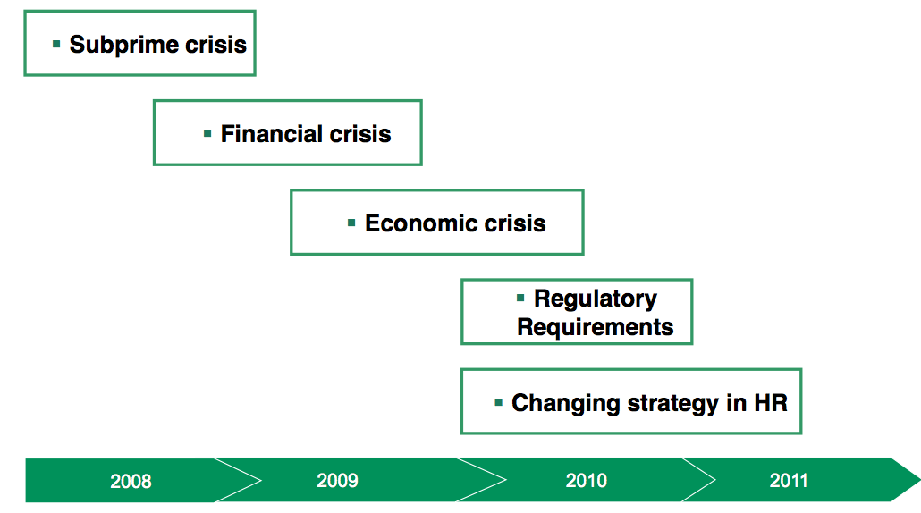 Figure 1 Overall crisis context of the banking sector