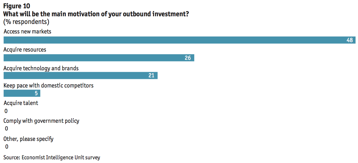 Figure 10 What will be the main motivation of your outbound investment?