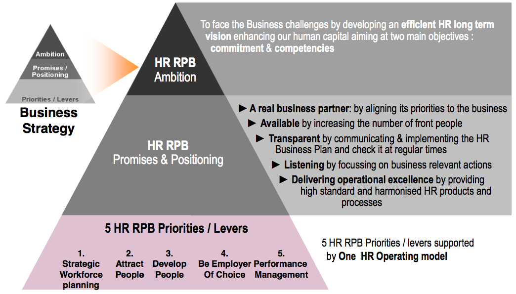 Figure 10 to HR Strategy