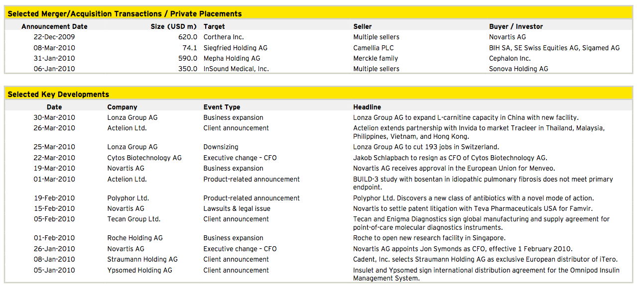 Figure 11: Healthcare Q1 2010