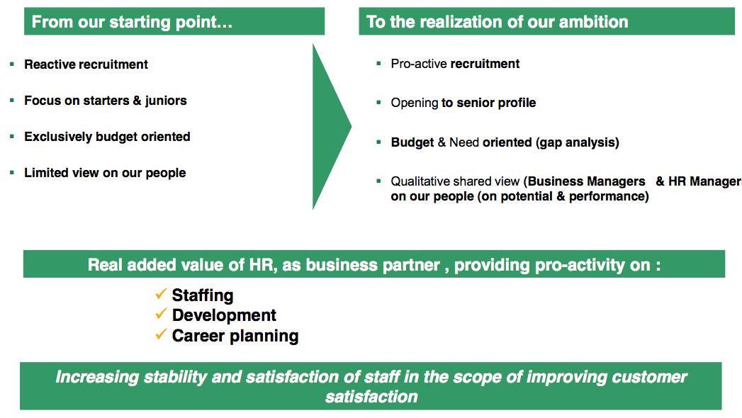 Figure 11 Strategic Workforce Planning