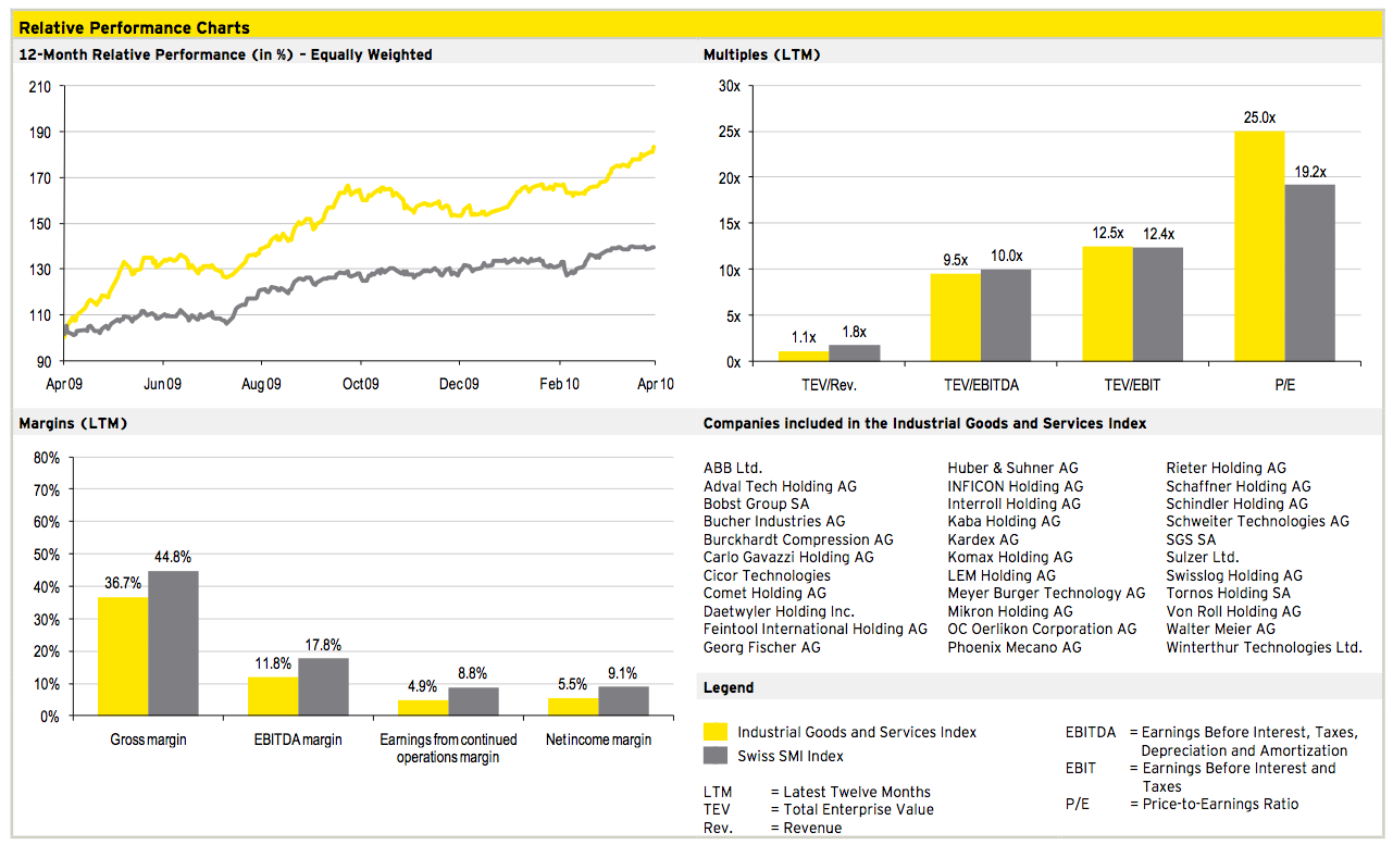 Figure 12: Industrial Goods and Services Q1 2010