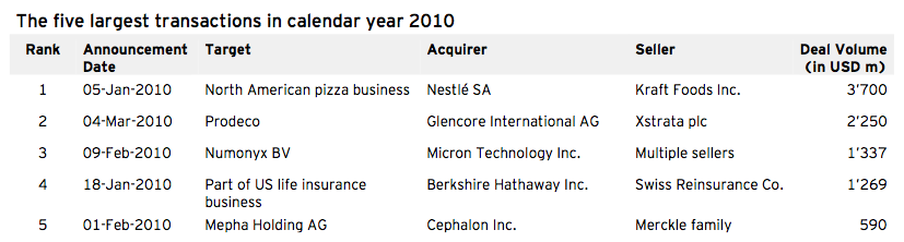 Figure 2: The five largest transactions in calendar year 2010 Q1