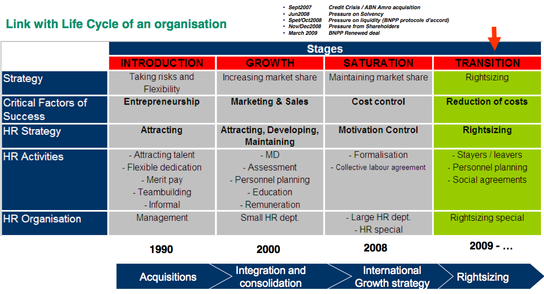 Figure 2 Changing strategy according to new HR challenges