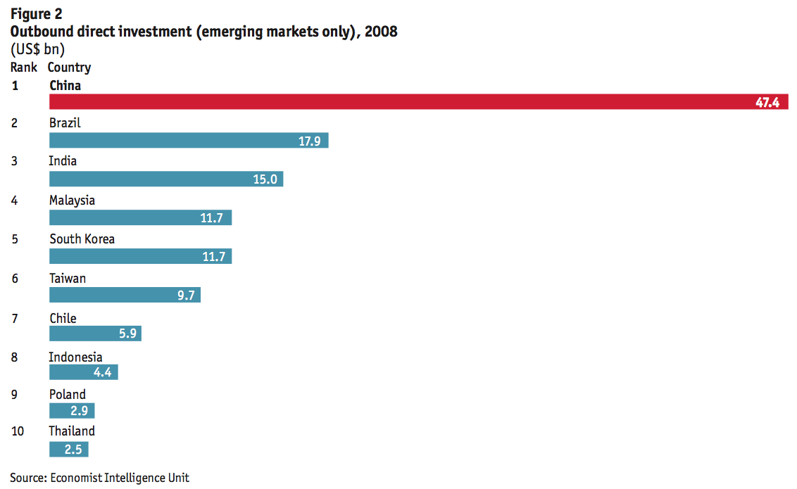 Figure 2 Outbound direct investment (emerging markets only), 2008