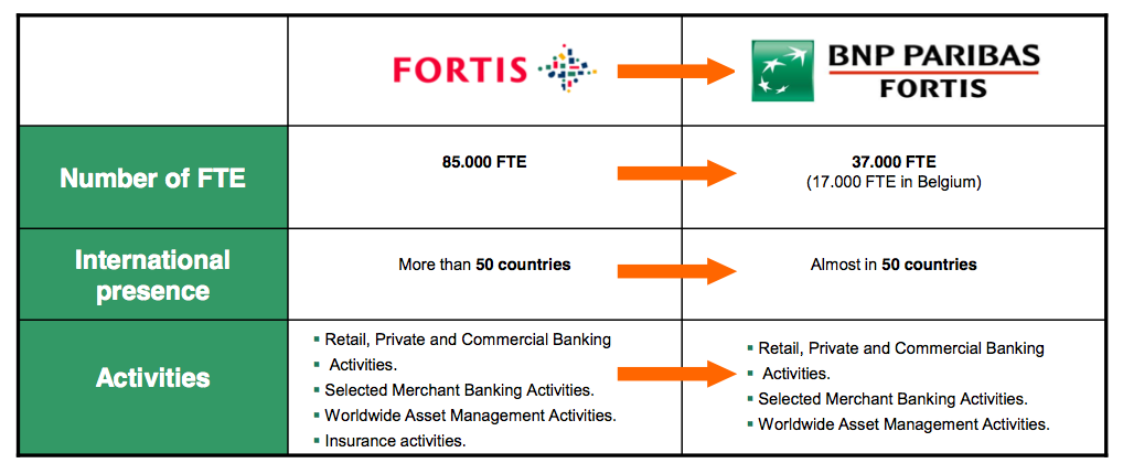 Figure 3 What is BNP Paribas Fortis?