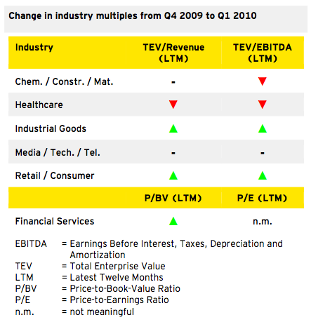 Figure 4: Outlook 2010 (Q1)