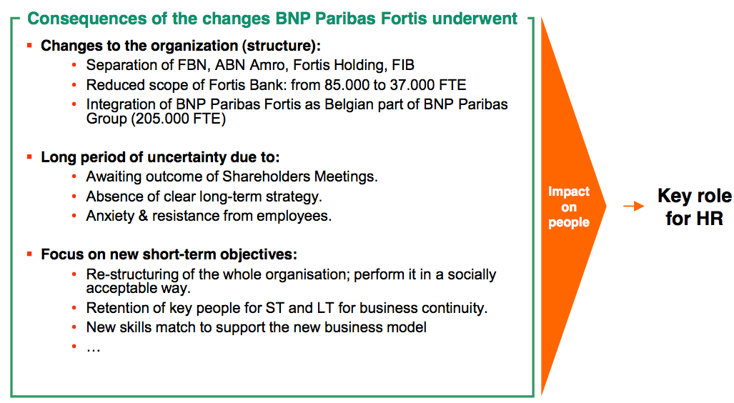 Figure 4 A year of change within BNP Paribas Fortis