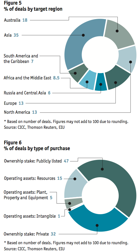 Figure 5-6 Deals by target region-type of purchase