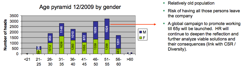 Figure 5 Keeping aging-population on board