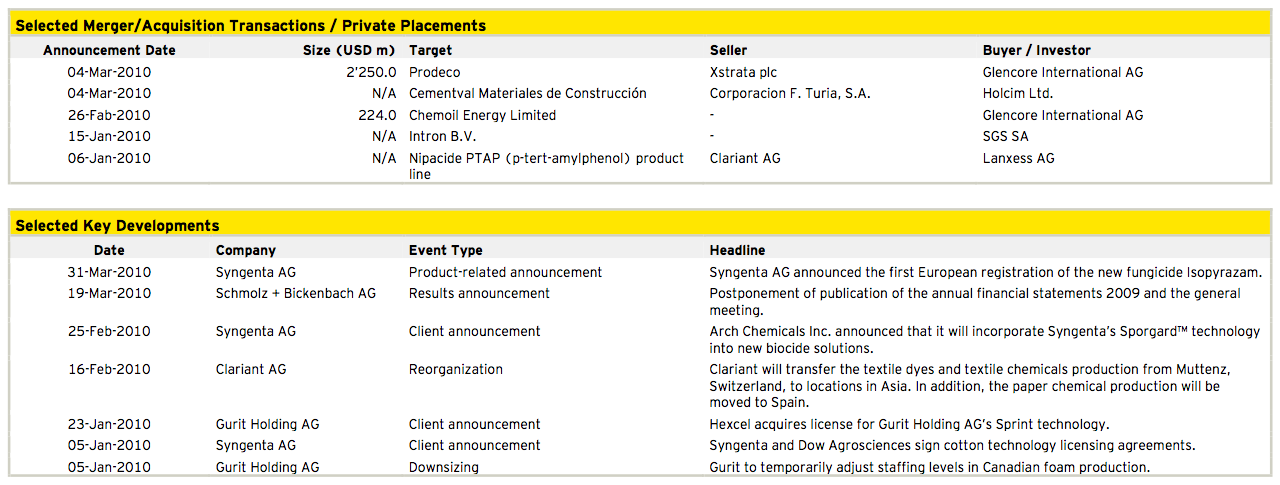 Figure 7: Chemicals, Construction and Materials Q1 2010