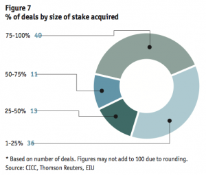 Figure 7 % of deals by size of stake