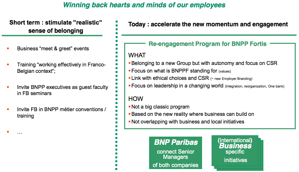 Figure 7 HR enabling people to take the lead & responsibilities for change
