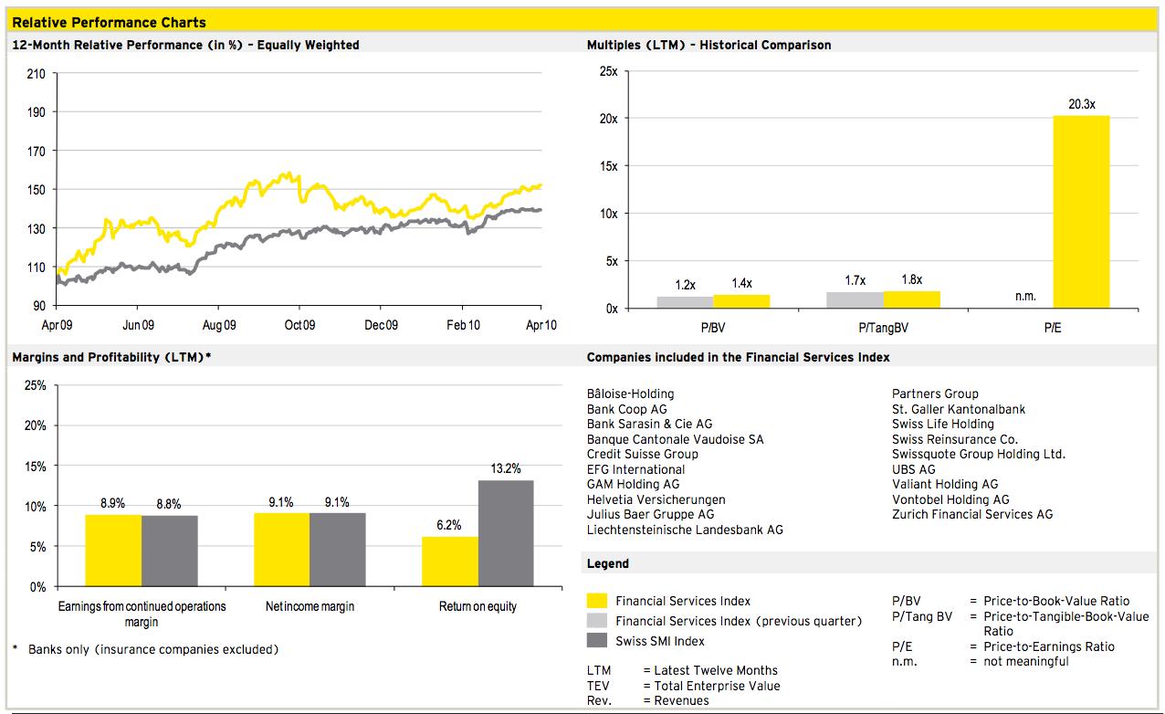 Figure 8: Financial Services Q1 2010