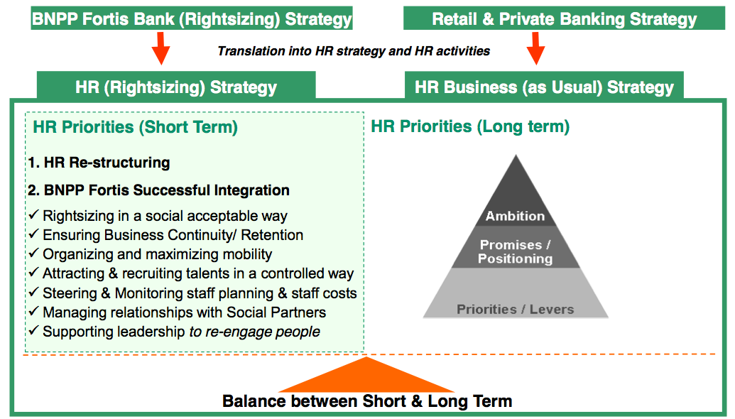Figure 8 HR supporting the Business strategy