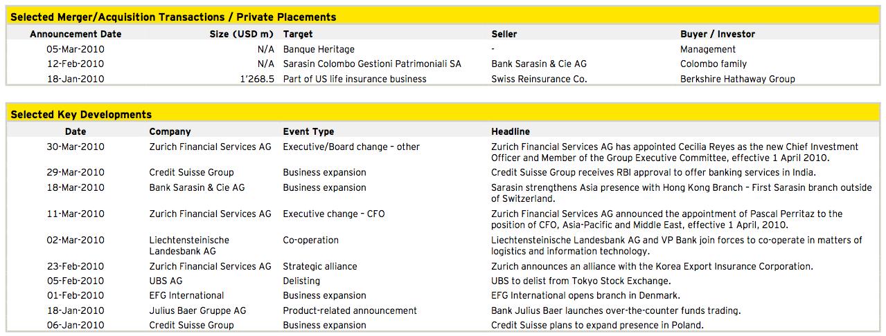 Figure 9: Financial Services Q1 2010