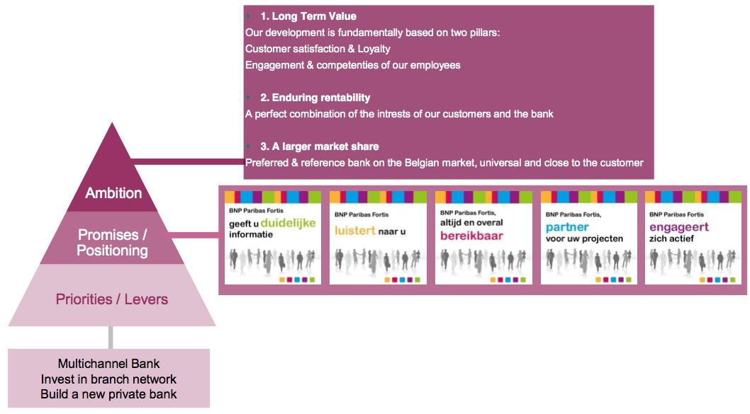 Figure 9 From business Strategy