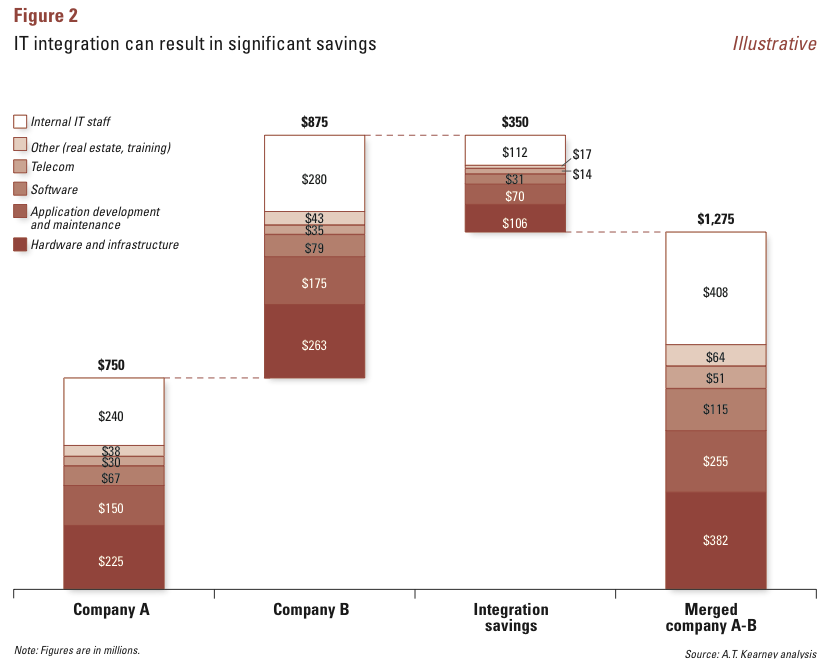 Figure 2: IT integration can result in significant savings