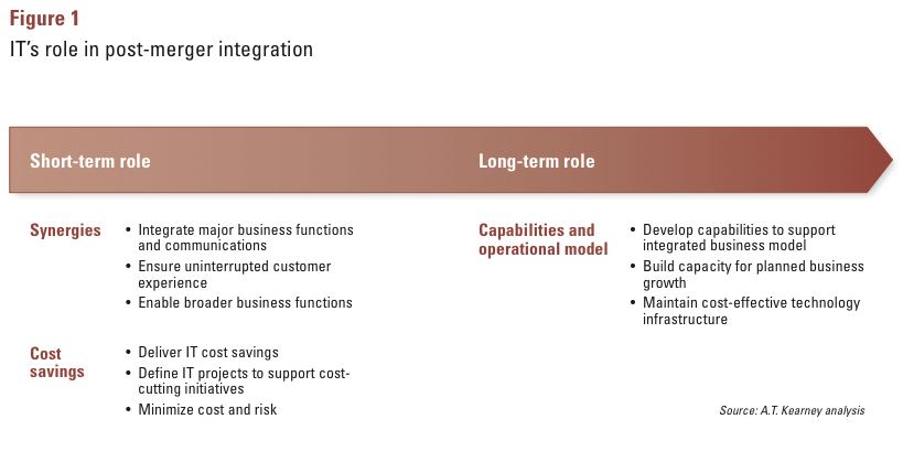 Figure 1: IT's role in post-merger integration
