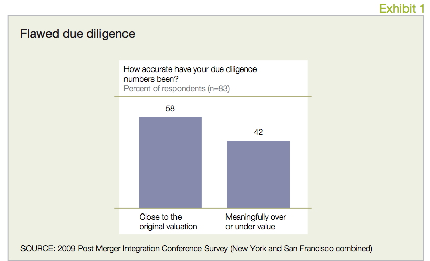 Perspectives on merger integration institute for mergers exhibit 1 flawed due diligence maxwellsz