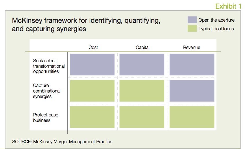 Exhibit 1 Framework for identifying quantifying capturing synergies