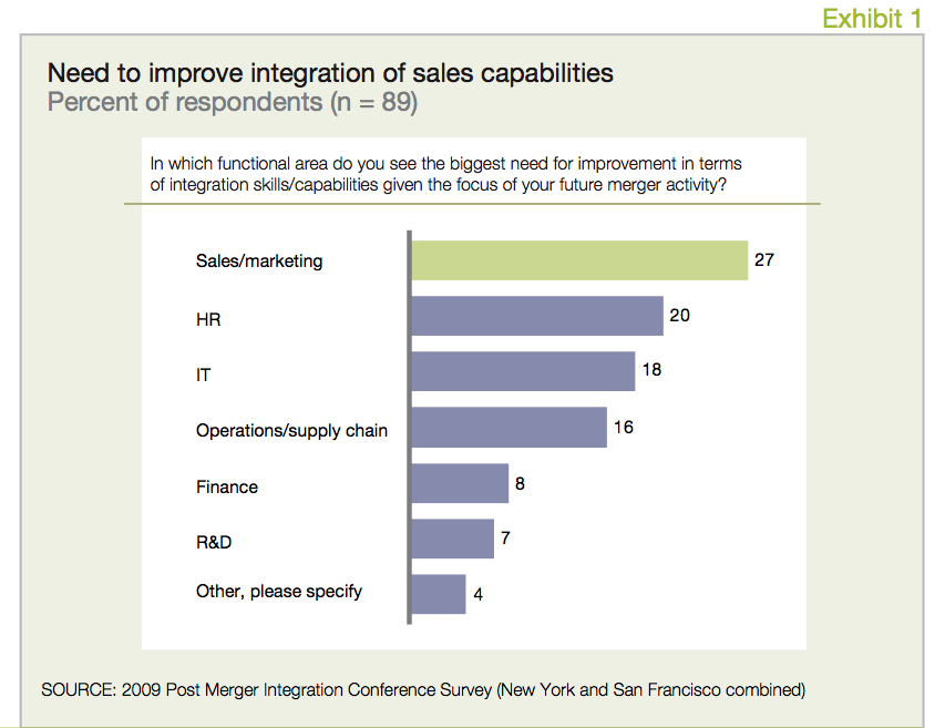 Exhibit 1 Need to improve integration of sales capabilities