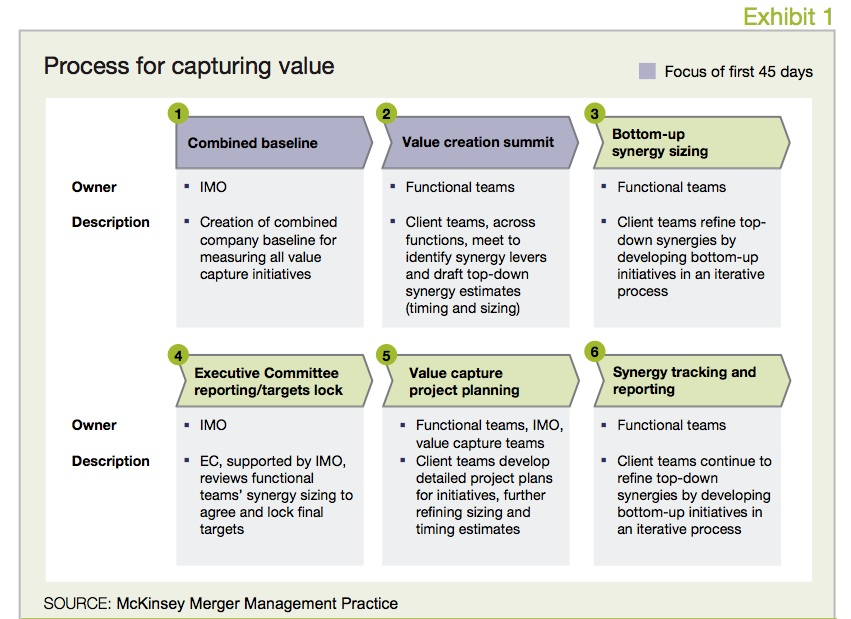 Exhibit 1 Process for capturing value