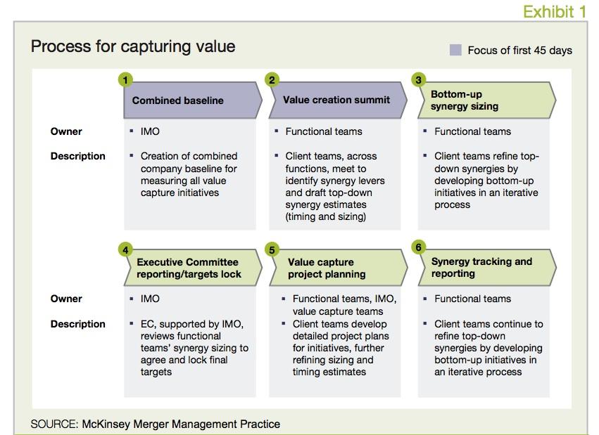 Exhibit 1 Process for capturing value