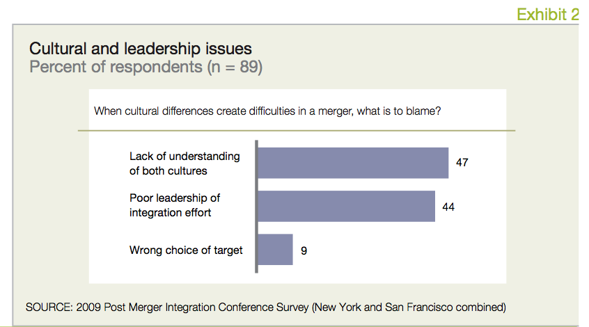 Exhibit 2 Cultural and leadership issues
