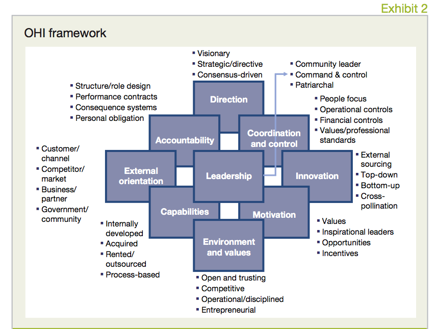 Exhibit 2 OHI framework