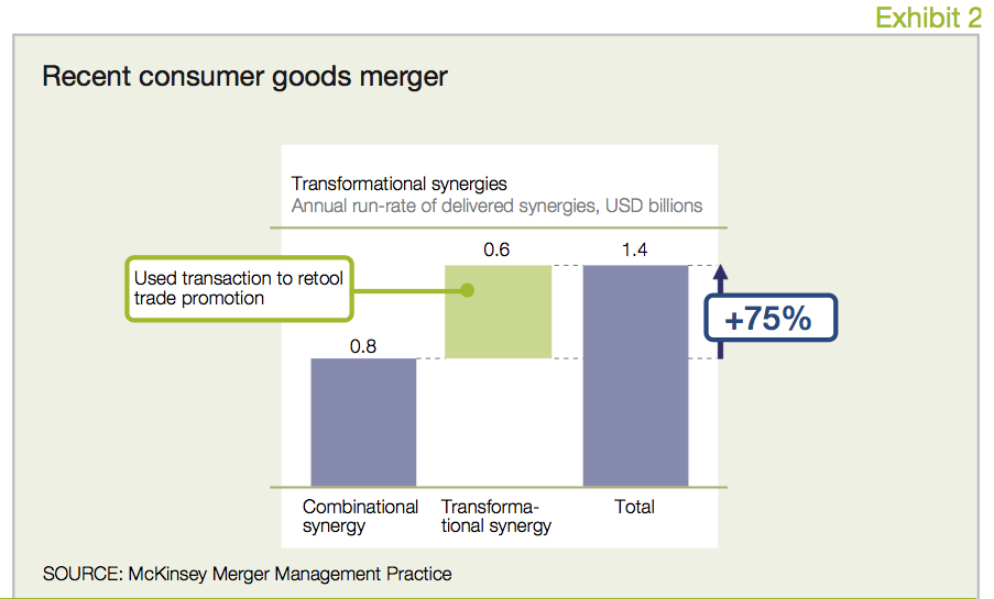 Exhibit 2 Recent consumer goods merger
