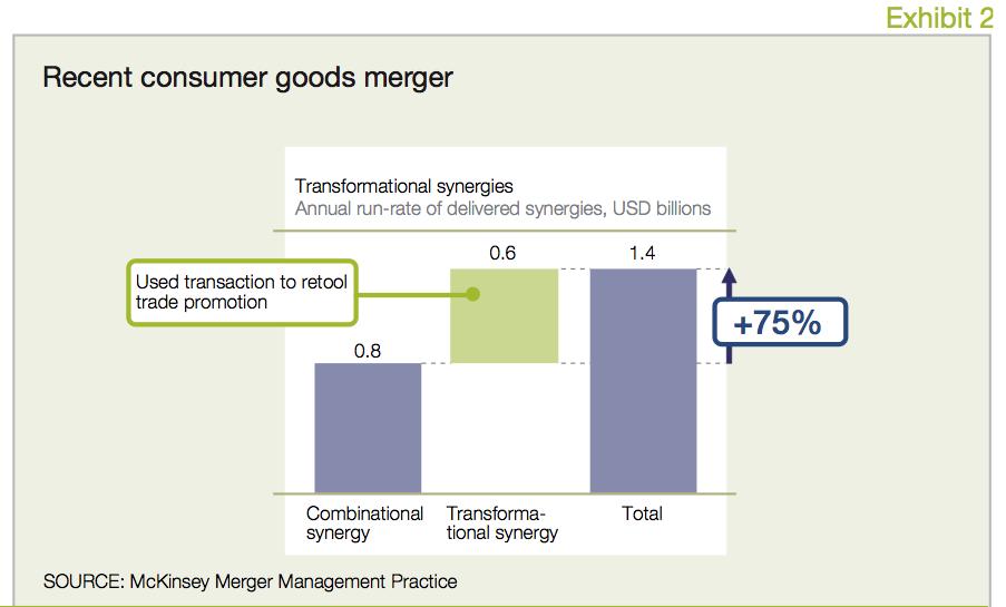 Exhibit 2 Recent consumer goods merger