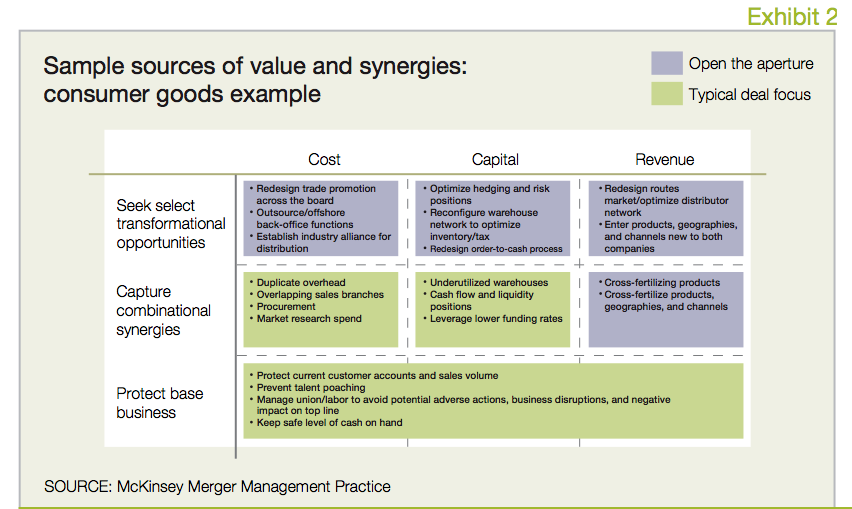 Exhibit 2 Sample sources of value and synergies: consumer goods example