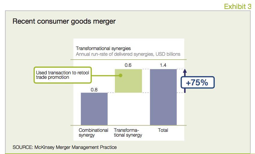 Exhibit 3 Recent consumer goods merger