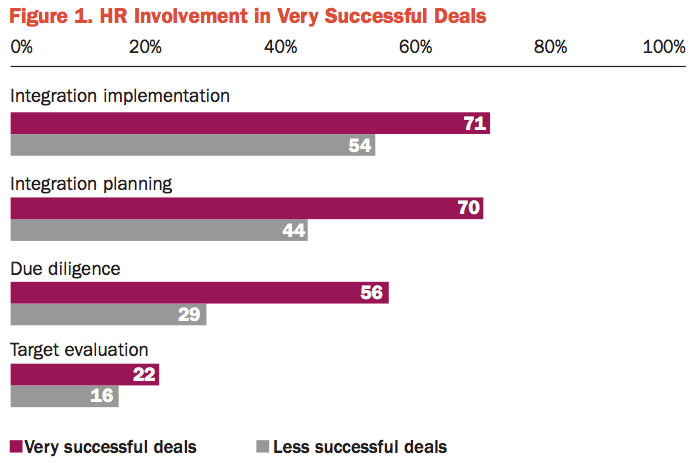Figure 1 HR Involvement in Very Successful Deals
