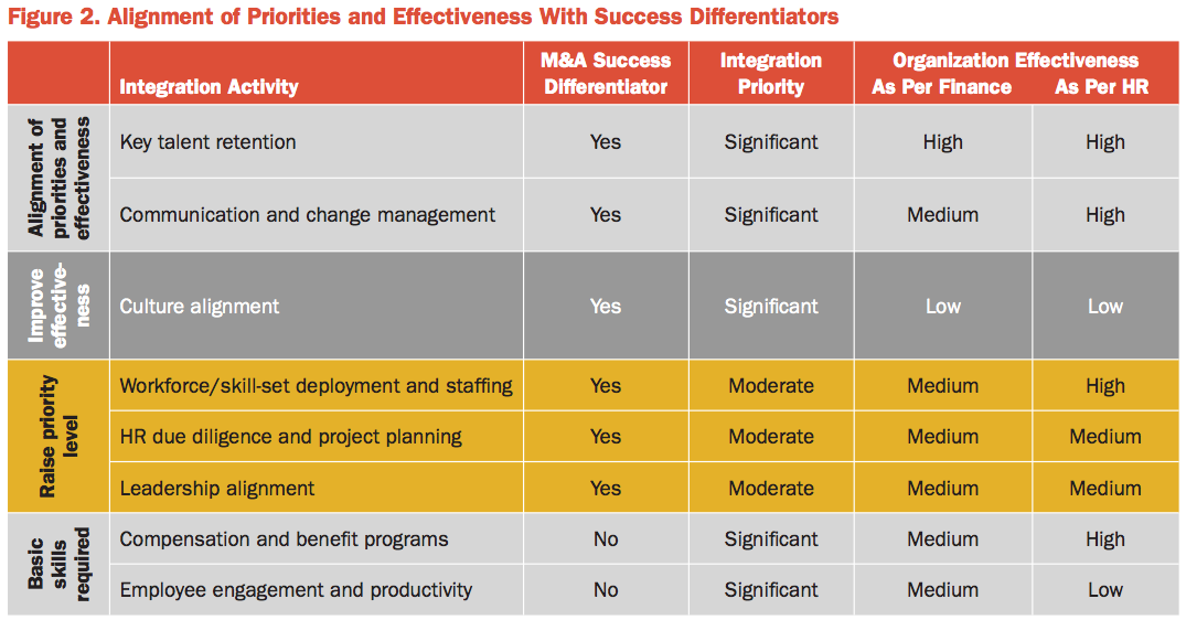 Figure 2 Alignment of Priorities and Effectiveness With Success Differentiators