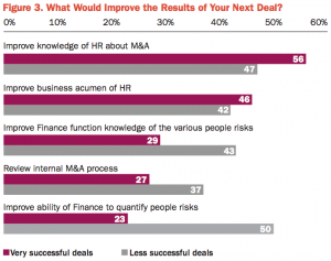 Figure 3 What Would Improve the Results of Your Next Deal?