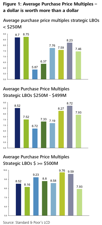 Figure 1: Average Purchase Price Multiples – a dollar is worth more than a dollar