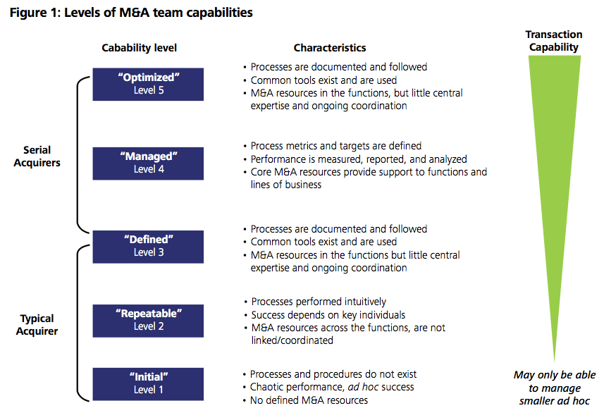 Figure 1: Levels of M&A team capabilities