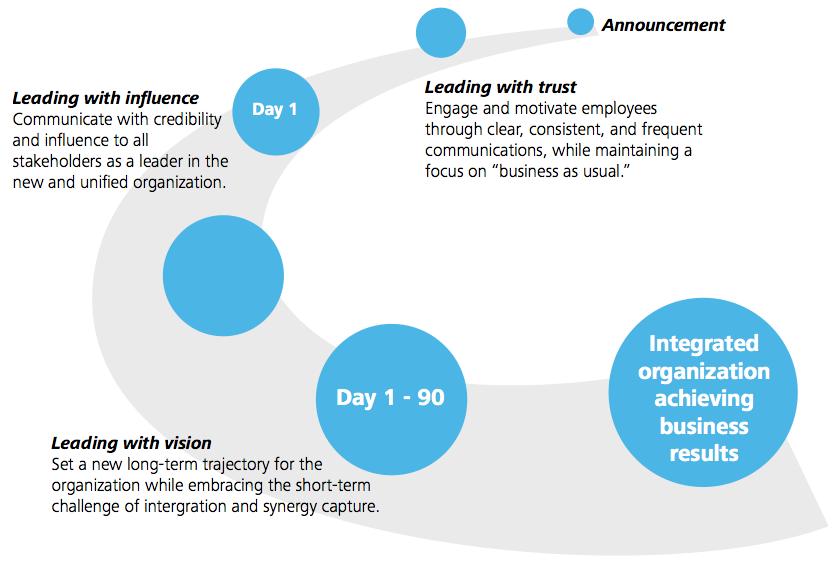 Figure 1: The leadership journey