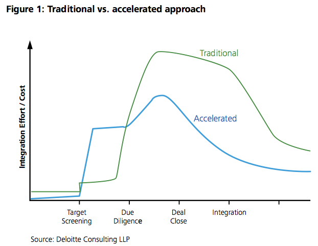 Figure 1: Traditional vs. accelerated approach