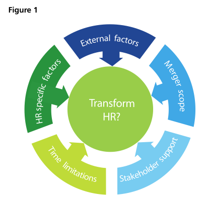 Figure 1: Transform HR
