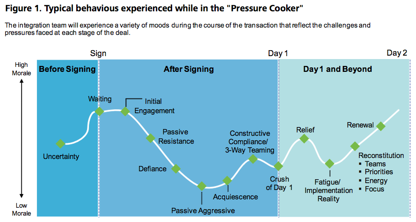 "Figure 1: Typical behavious experienced while in the ""Pressure Cooker"""