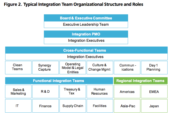 Figure 2: Typical Integration Team Organizational Structure and Roles