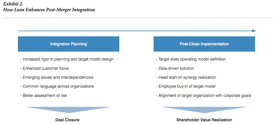 Exhibit 2 How Lean Enhances Post-Merger Integration