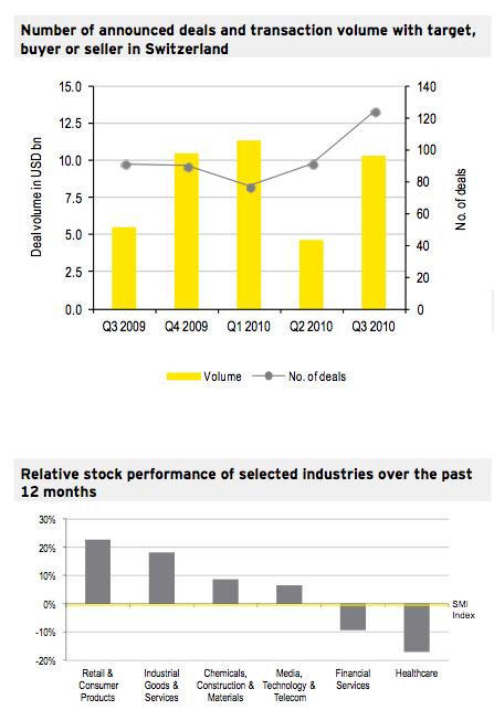 Figure 1: M&A Market Q3 2010