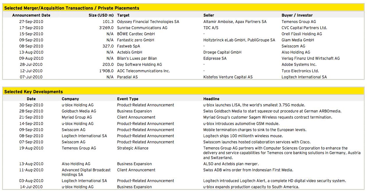 Figure 15: Media, Technology and Telecommunications Q3 2010